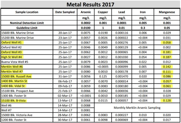 Water Test Results - March 2017 - Highlighted
